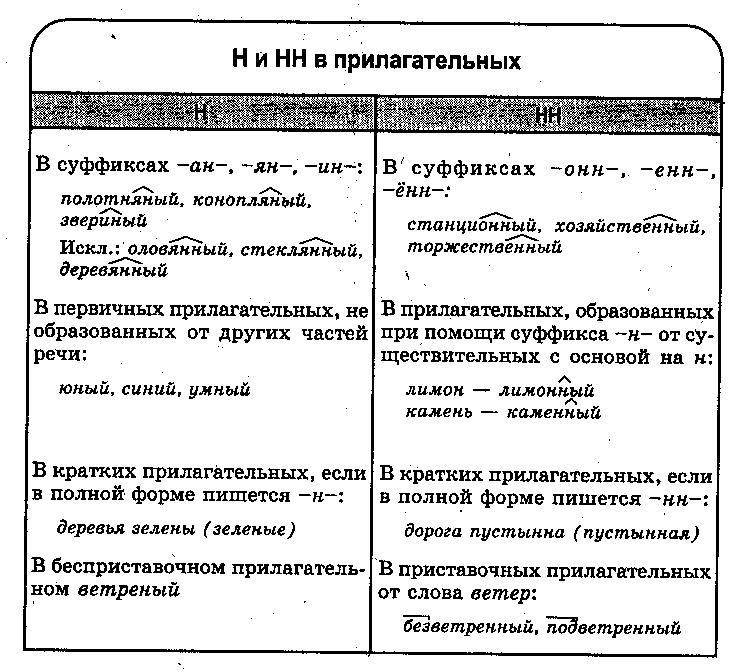 Таблица Ни НН в именах